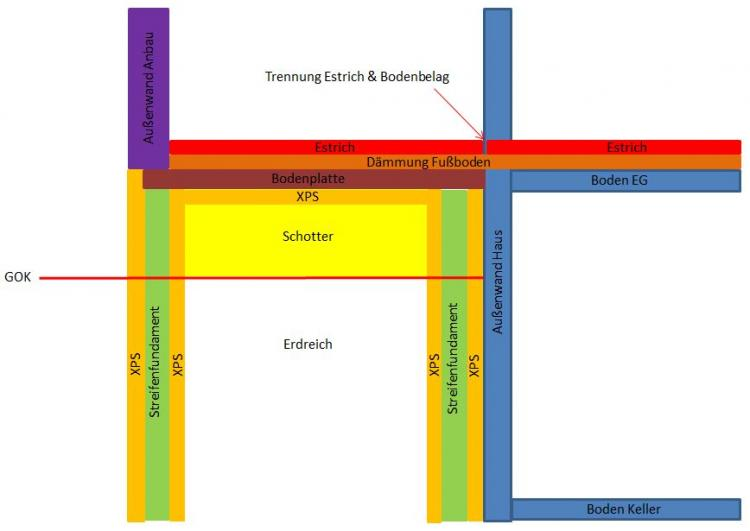 Ausfuhrung Fundament Bodenplatte Anbau