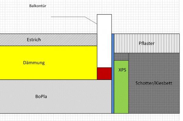 Bevorzugt Anschluss/Abdichtung Balkontür so in Ordnung? LY94