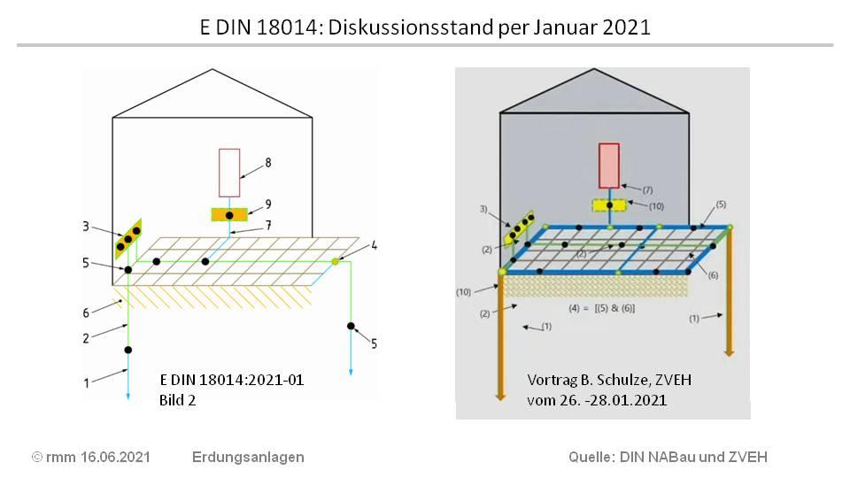 DIN 18014_2021-01_Bild 2.jpg