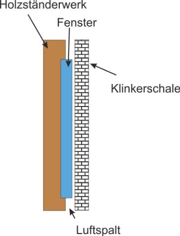 Fenstereinbau In Holzstanderbauweise Mit Vorsatzschale So Richtig
