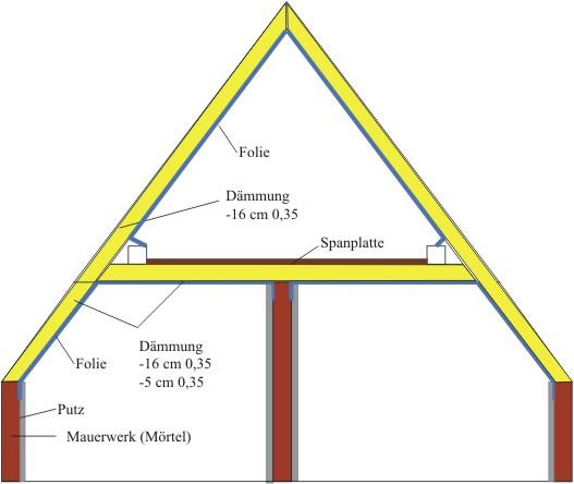 Top Ausbau Dachboden / Dämmung / Dampfsperrfolie SO63