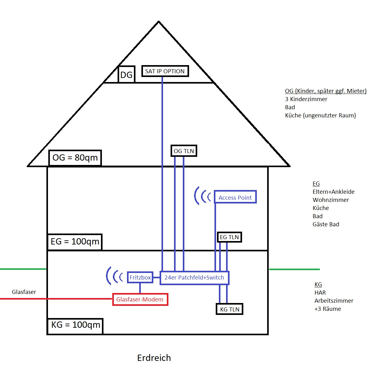 Haus Netzwerk 2.jpg