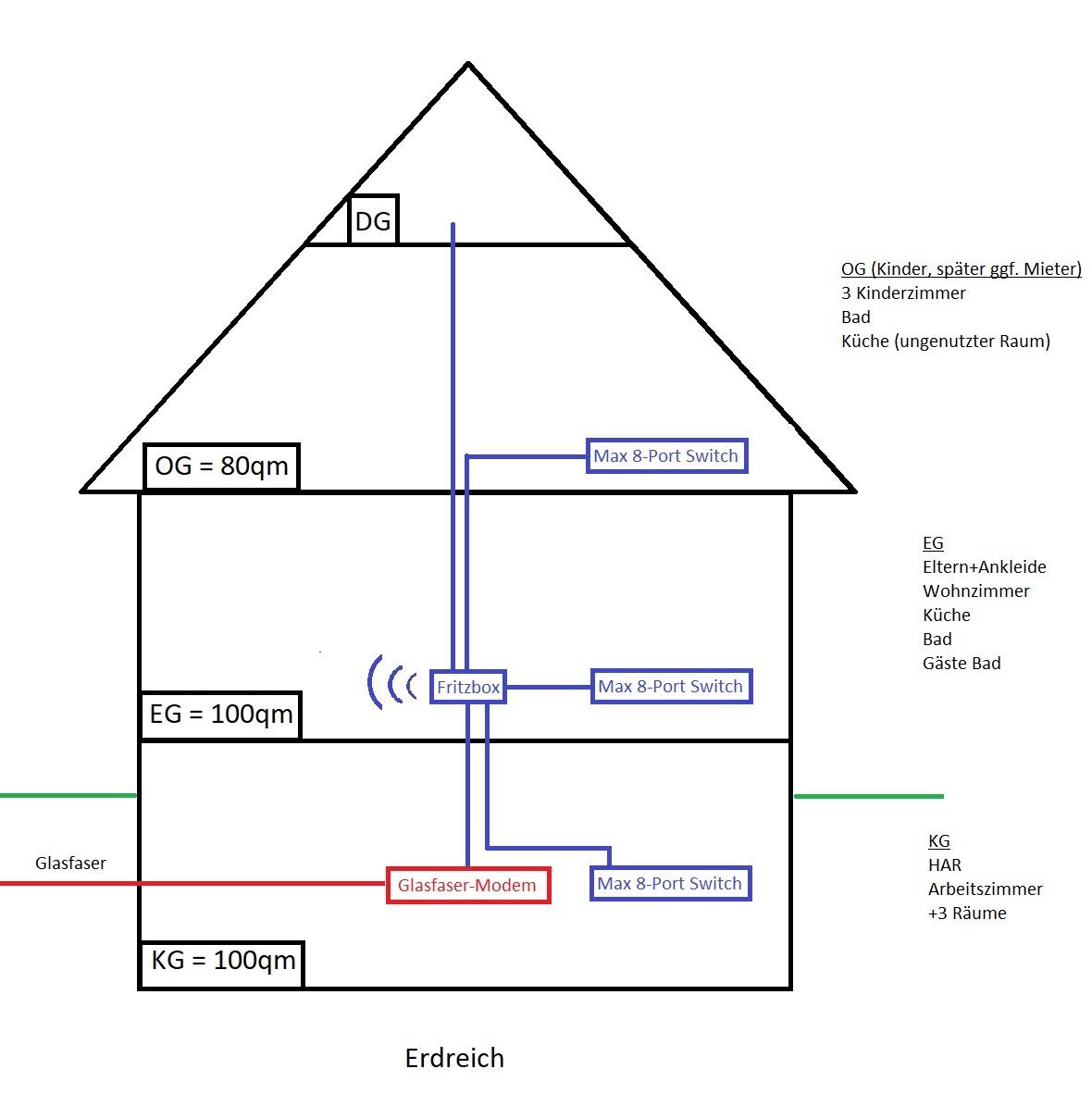 Haus Netzwerk.jpg