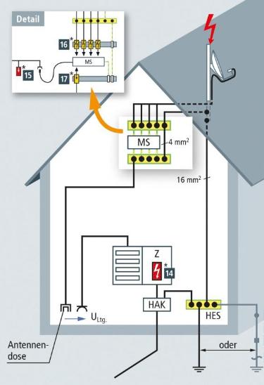 fantastisch ein haus erden zeitgen ssisch elektrische systemblockdiagrammsammlung. Black Bedroom Furniture Sets. Home Design Ideas