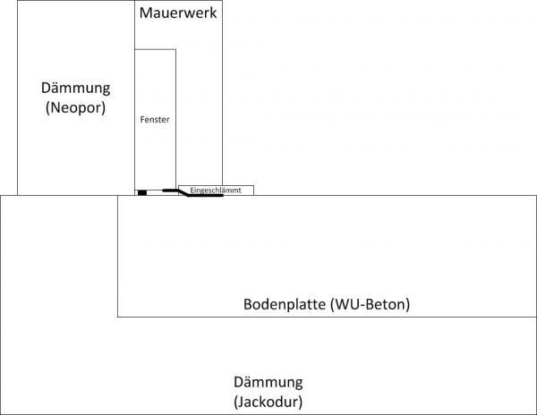 PVC-Fenster und Anschluß an Bitumenabdichtungen