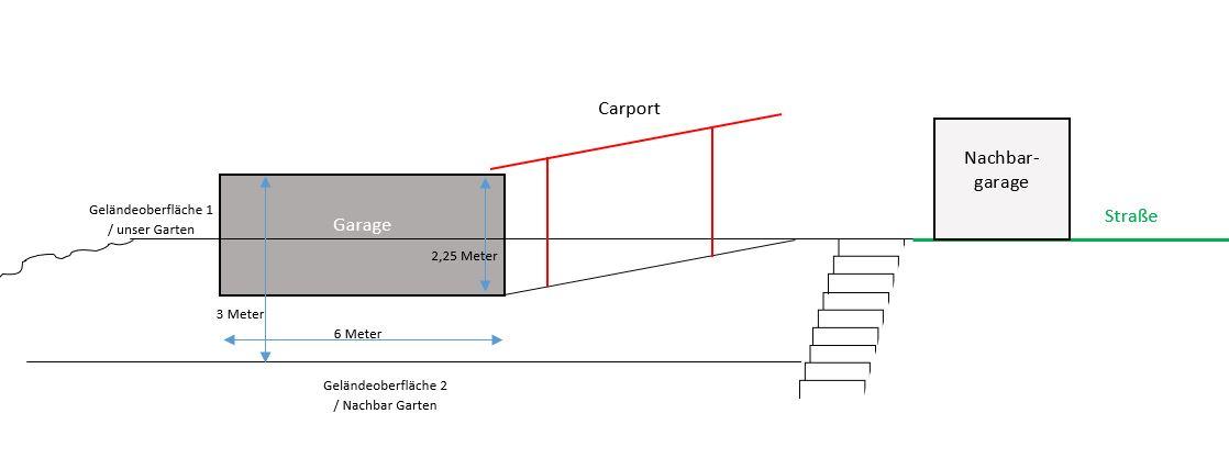 Garage Carport Als Grenzbebauung Am Hang