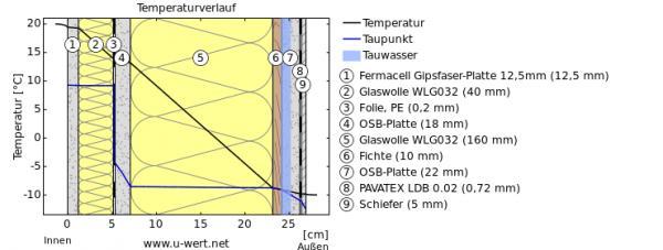 Holzrahmenbau wandaufbau  Giebelwand mit OSB und Bitumen - Wie korrekt erneuern