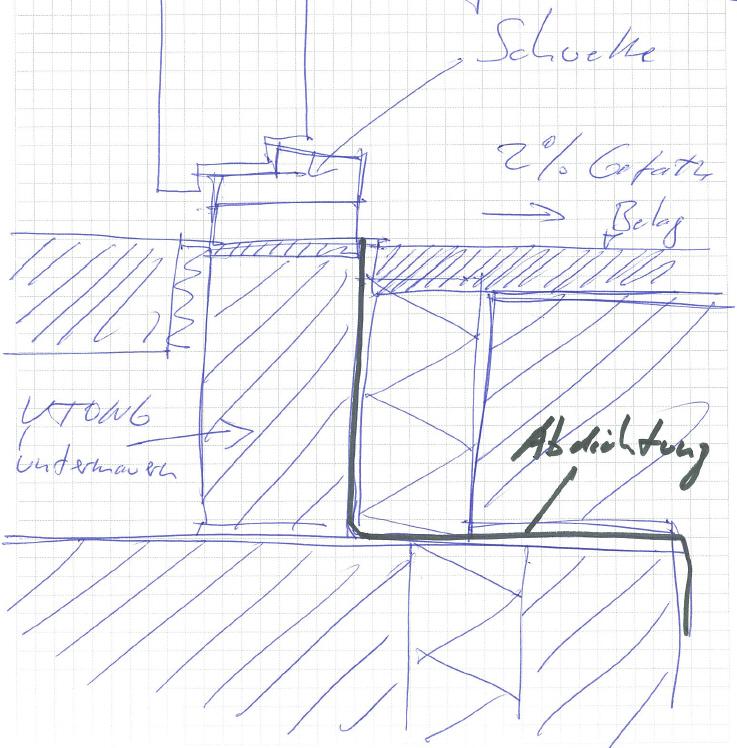 Haustüranschluss detail  Bodeneinstand Haustuer herstellen