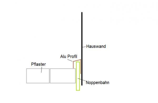 Extrem Pflaster und Noppenbahn IE66