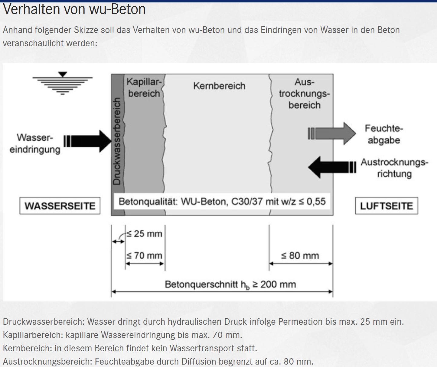 WU-Beton Diffusion.JPG