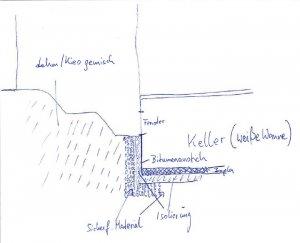 drainage notwendig. Black Bedroom Furniture Sets. Home Design Ideas