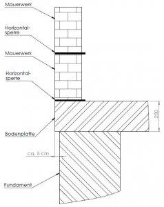 Abdichtung Bodenplatte Und Fundament Garage