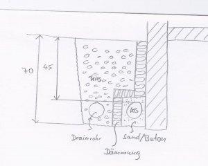 abwasserrohr d mmen und zusammen mit drainrohr verlegen. Black Bedroom Furniture Sets. Home Design Ideas