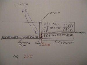 Bekannte Feuchtigkeit an Rahmen der Dach-Einschubtreppe GD92